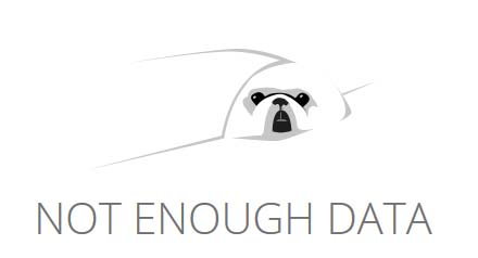 Similarweb: Not Enough Data